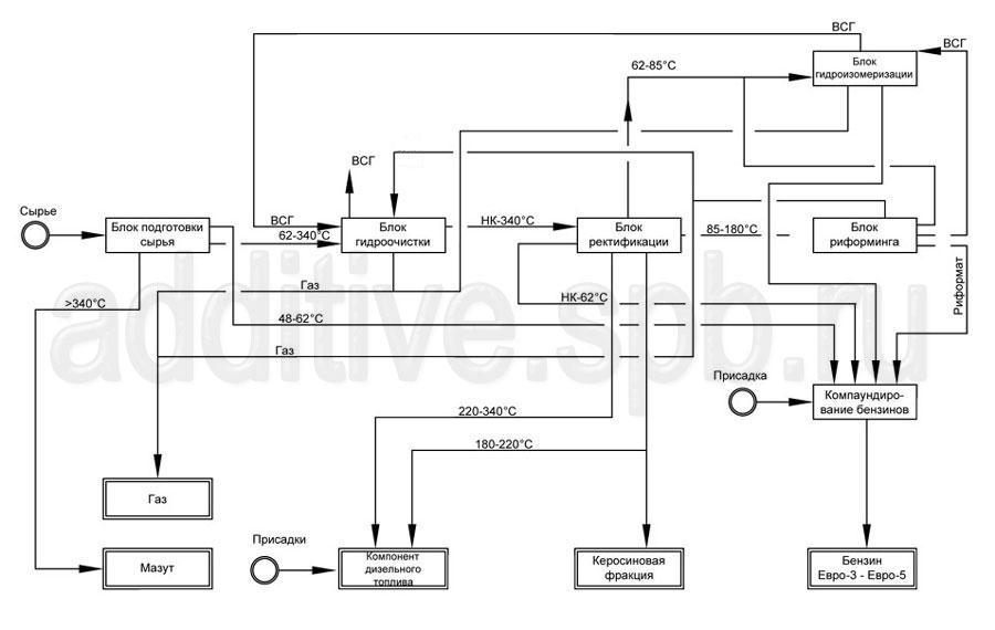Схема НПЗ по переработке